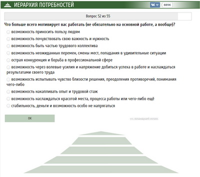 Иерархия потребностей для ВКонтакте