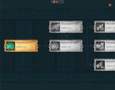 стратегическая игра Триумф: Рождение Империй